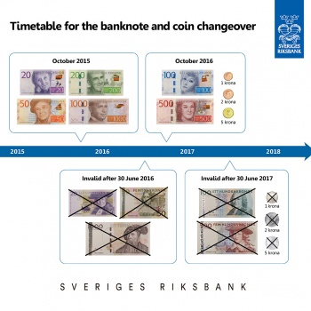 Changeover for the Swedish currency